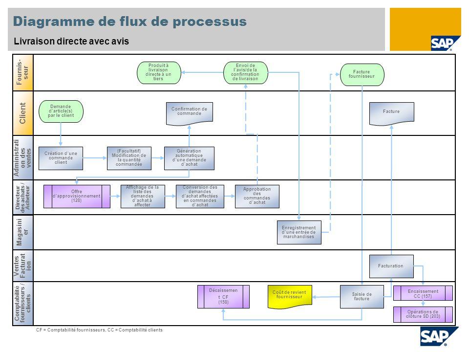 Diagramme de flux de processus Livraison directe avec avis Administrati on des ventes Directeur des achats / Acheteur Comptabilité fournisseurs / clie