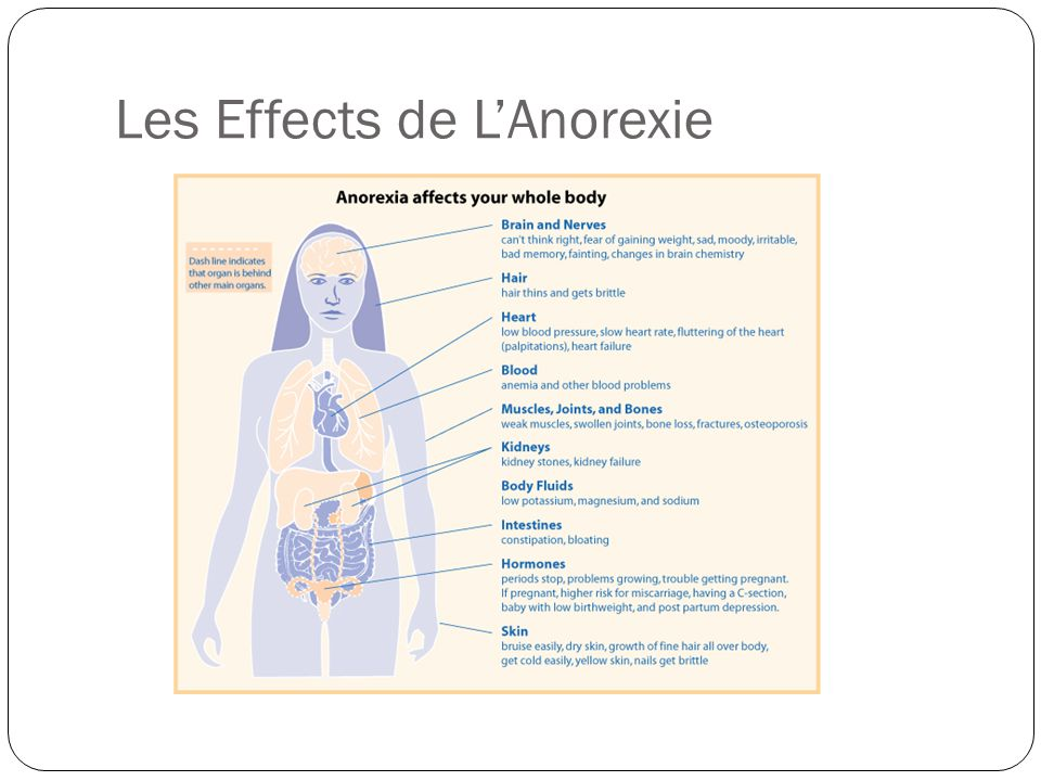 Les Effects de LAnorexie