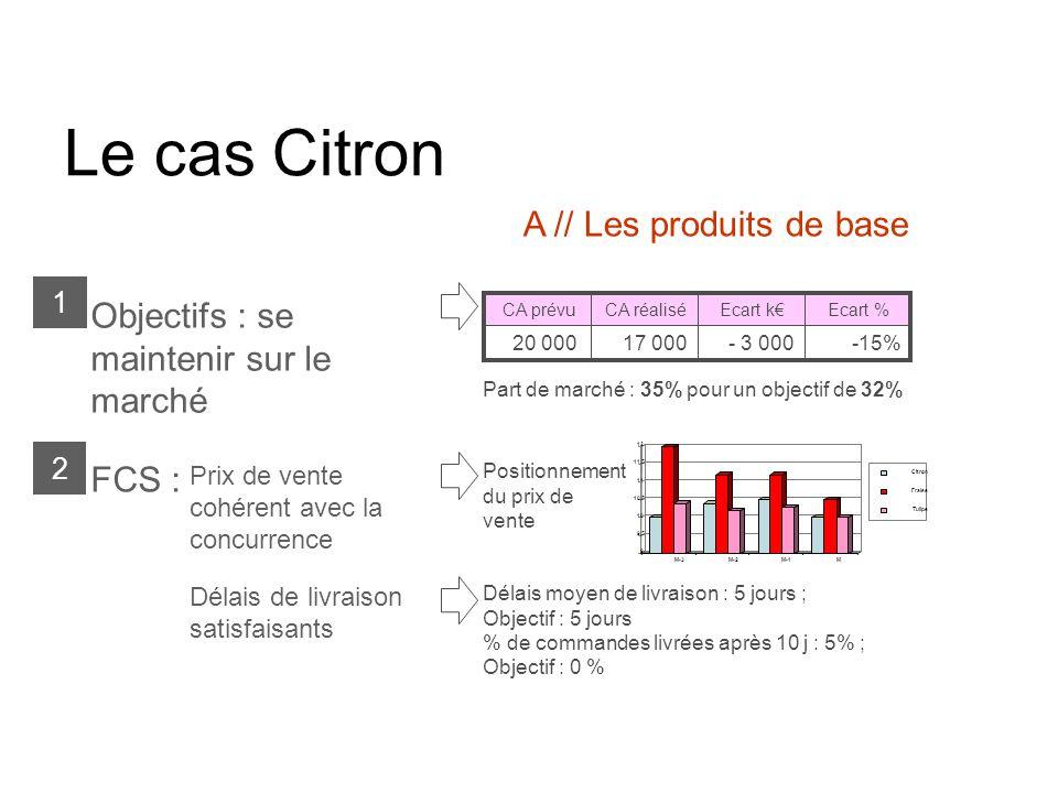 Le cas Citron A // Les produits de base Part de marché : 35% pour un objectif de 32% Objectifs : se maintenir sur le marché 1 Délais de livraison satisfaisants FCS : 2 Prix de vente cohérent avec la concurrence -15%- 3 00017 00020 000 Ecart %Ecart kCA réaliséCA prévu Délais moyen de livraison : 5 jours ; Objectif : 5 jours % de commandes livrées après 10 j : 5% ; Objectif : 0 % Positionnement du prix de vente 9 9,5 10 10,5 11 11,5 12 M-3M-2M-1M Citron Fraise Tulipe