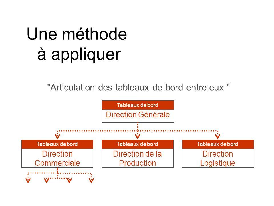 Une méthode à appliquer Articulation des tableaux de bord entre eux Direction Générale Tableaux de bord Direction Commerciale Tableaux de bord Direction de la Production Tableaux de bord Direction Logistique Tableaux de bord