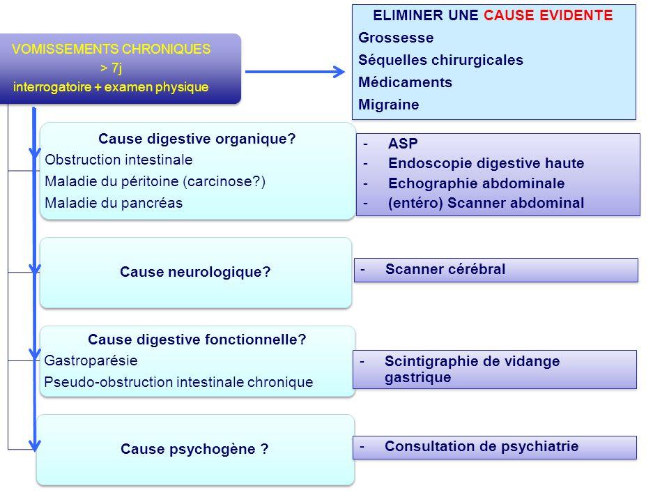 VOMISSEMENTS CHRONIQUES > 7j interrogatoire + examen physique Cause digestive organique? Obstruction intestinale Maladie du péritoine (carcinose?) Mal