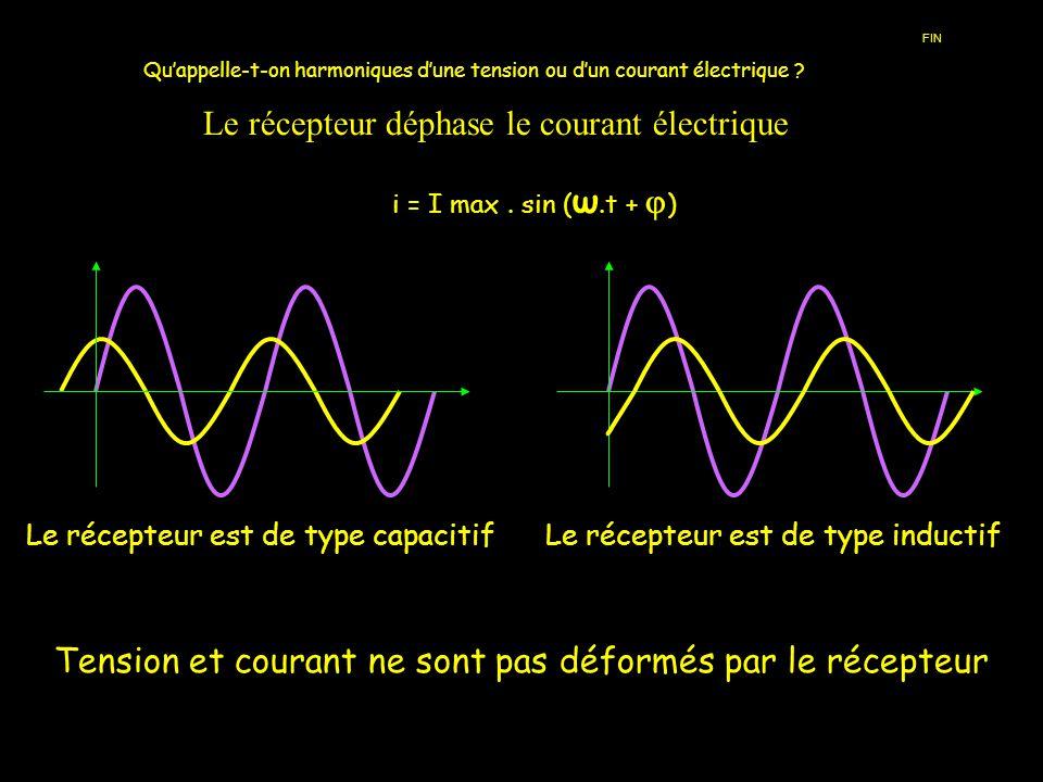Quappelle-t-on harmoniques dune tension ou dun courant électrique ? i = I max. sin ( ω.t + ) Le récepteur déphase le courant électrique Le récepteur e