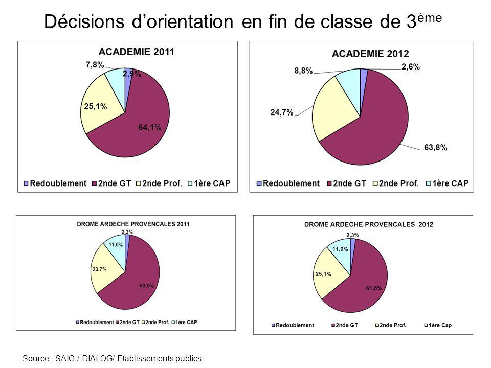 Décisions dorientation en fin de classe de 3 ème Source : SAIO / DIALOG/ Etablissements publics