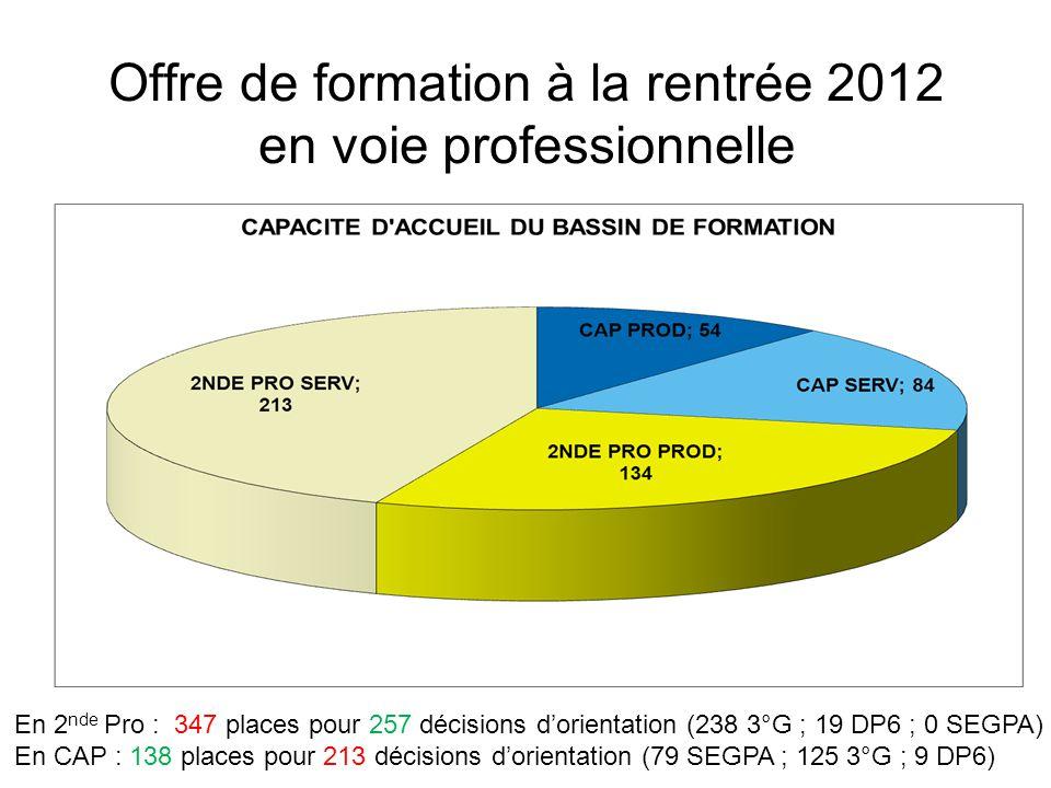 Offre de formation à la rentrée 2012 en voie professionnelle En 2 nde Pro : 347 places pour 257 décisions dorientation (238 3°G ; 19 DP6 ; 0 SEGPA) En CAP : 138 places pour 213 décisions dorientation (79 SEGPA ; 125 3°G ; 9 DP6)