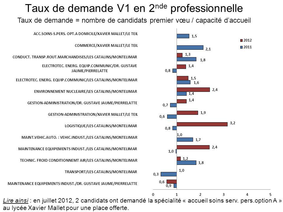 Taux de demande V1 en 2 nde professionnelle Taux de demande = nombre de candidats premier vœu / capacité daccueil Lire ainsi : en juillet 2012, 2 candidats ont demandé la spécialité « accueil soins serv.