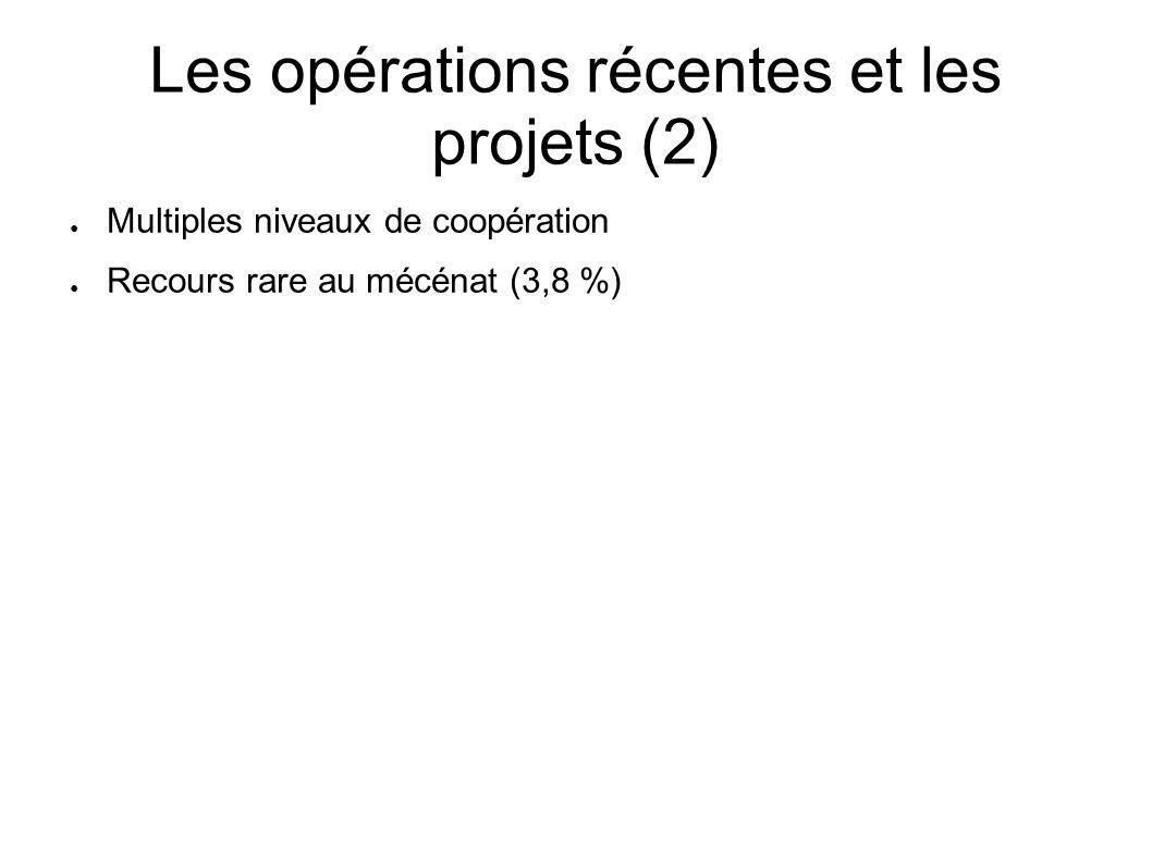 Les opérations récentes et les projets (2) Multiples niveaux de coopération Recours rare au mécénat (3,8 %)