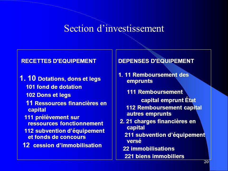 20 Section dinvestissement RECETTES D EQUIPEMENT 1.