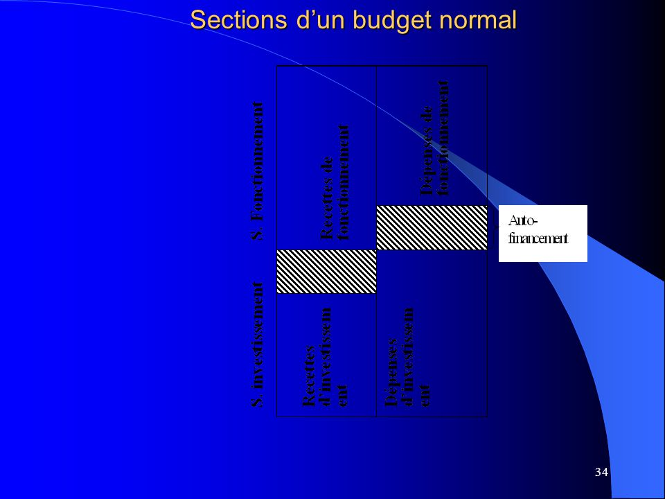 34 Sections dun budget normal