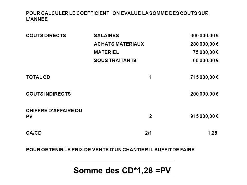 POUR CALCULER LE COEFFICIENT ON EVALUE LA SOMME DES COUTS SUR L'ANNEE COUTS DIRECTSSALAIRES 300 000,00 ACHATS MATERIAUX 280 000,00 MATERIEL 75 000,00