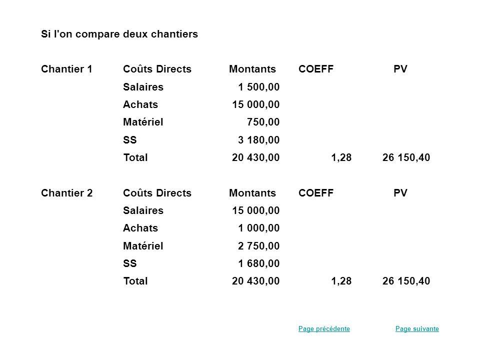 Si l'on compare deux chantiers Chantier 1Coûts Directs MontantsCOEFFPV Salaires 1 500,00 Achats 15 000,00 Matériel 750,00 SS 3 180,00 Total 20 430,001
