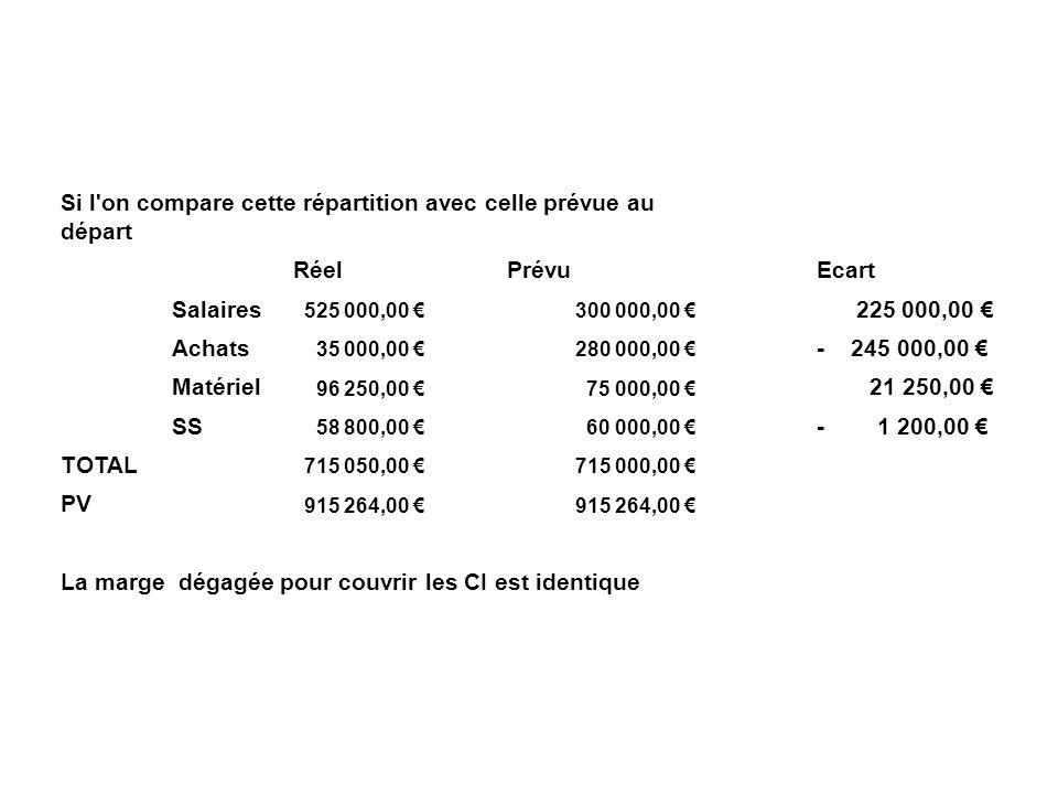 Si l'on compare cette répartition avec celle prévue au départ Réel Prévu Ecart Salaires 525 000,00 300 000,00 225 000,00 Achats 35 000,00 280 000,00 -