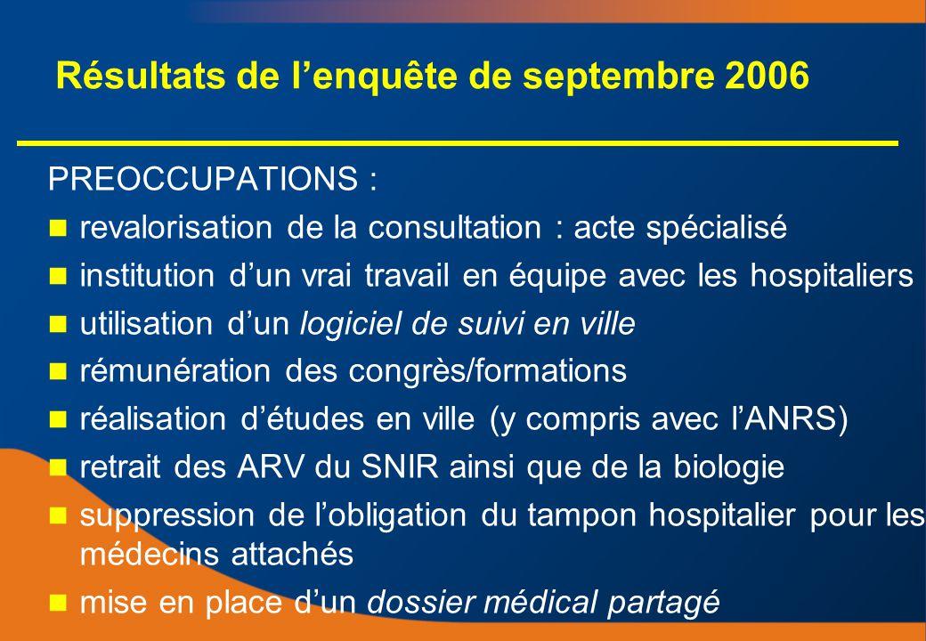 Résultats de lenquête de septembre 2006 PREOCCUPATIONS : revalorisation de la consultation : acte spécialisé institution dun vrai travail en équipe av