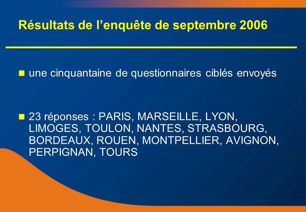 Résultats de lenquête de septembre 2006 une cinquantaine de questionnaires ciblés envoyés 23 réponses : PARIS, MARSEILLE, LYON, LIMOGES, TOULON, NANTES, STRASBOURG, BORDEAUX, ROUEN, MONTPELLIER, AVIGNON, PERPIGNAN, TOURS une cinquantaine de questionnaires ciblés envoyés 23 réponses : PARIS, MARSEILLE, LYON, LIMOGES, TOULON, NANTES, STRASBOURG, BORDEAUX, ROUEN, MONTPELLIER, AVIGNON, PERPIGNAN, TOURS