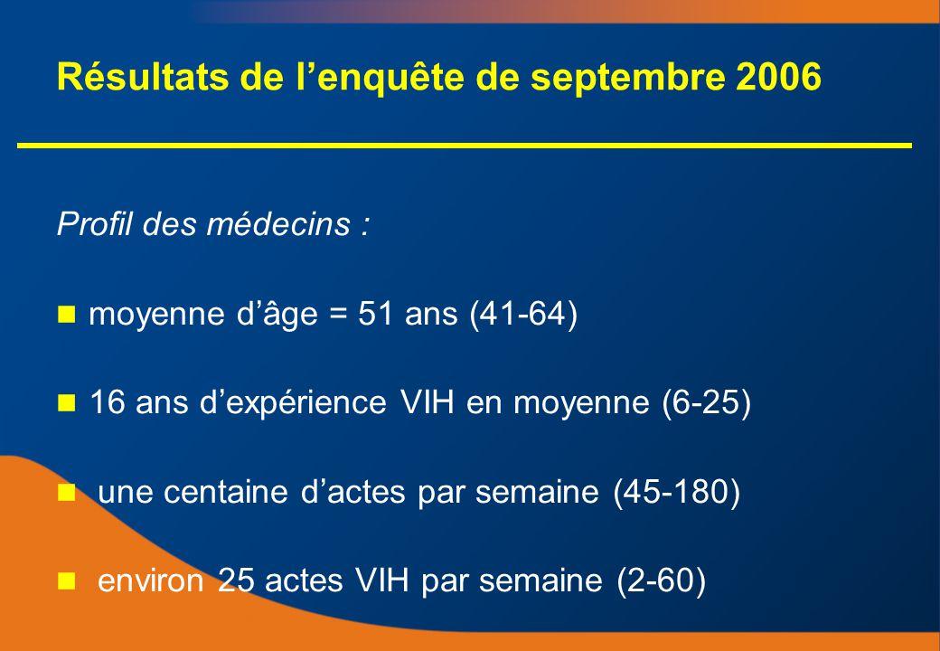 Résultats de lenquête de septembre 2006 Profil des médecins : moyenne dâge = 51 ans (41-64) 16 ans dexpérience VIH en moyenne (6-25) une centaine dactes par semaine (45-180) environ 25 actes VIH par semaine (2-60) Profil des médecins : moyenne dâge = 51 ans (41-64) 16 ans dexpérience VIH en moyenne (6-25) une centaine dactes par semaine (45-180) environ 25 actes VIH par semaine (2-60)