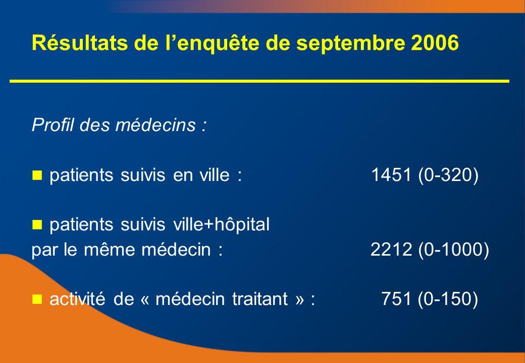 Résultats de lenquête de septembre 2006 Profil des médecins : patients suivis en ville : 1451 (0-320) patients suivis ville+hôpital par le même médecin : 2212 (0-1000) activité de « médecin traitant » : 751 (0-150) Profil des médecins : patients suivis en ville : 1451 (0-320) patients suivis ville+hôpital par le même médecin : 2212 (0-1000) activité de « médecin traitant » : 751 (0-150)