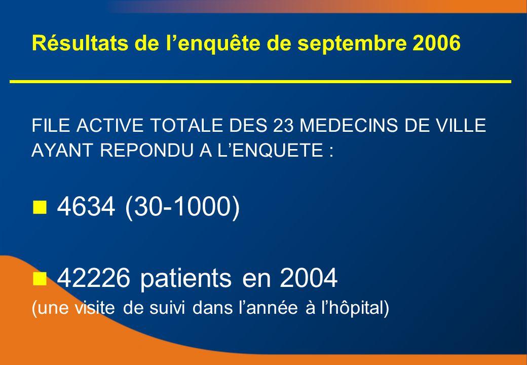 Résultats de lenquête de septembre 2006 FILE ACTIVE TOTALE DES 23 MEDECINS DE VILLE AYANT REPONDU A LENQUETE : 4634 (30-1000) 42226 patients en 2004 (une visite de suivi dans lannée à lhôpital) FILE ACTIVE TOTALE DES 23 MEDECINS DE VILLE AYANT REPONDU A LENQUETE : 4634 (30-1000) 42226 patients en 2004 (une visite de suivi dans lannée à lhôpital)