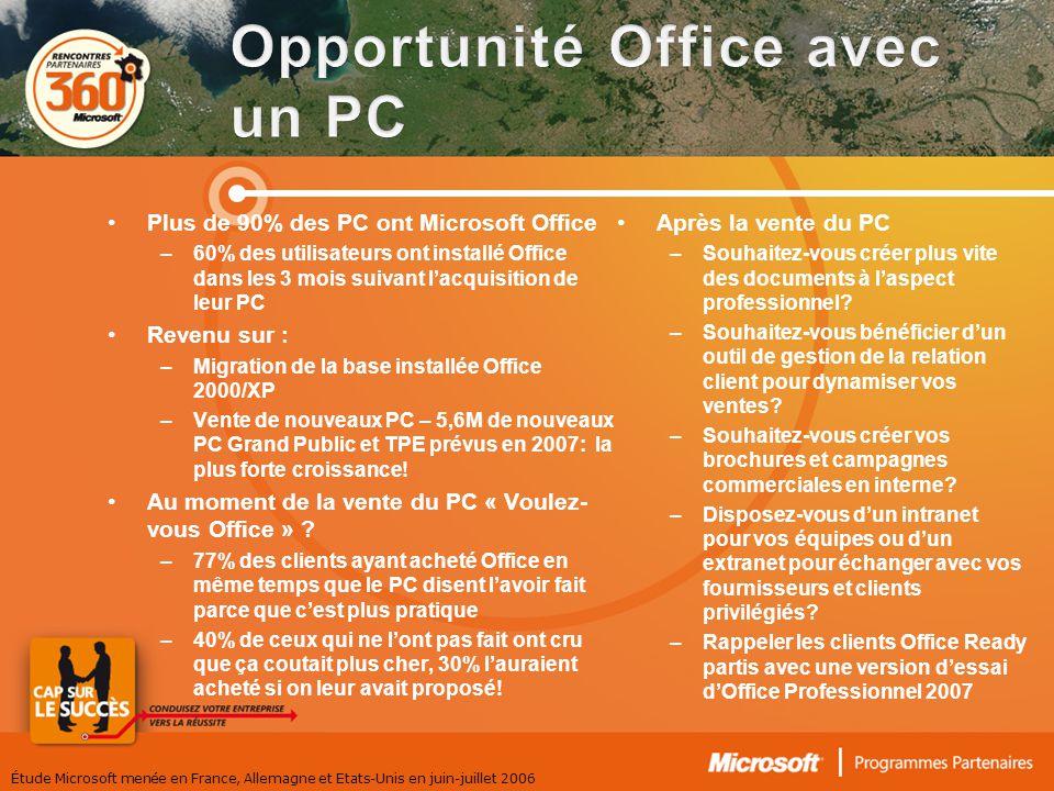Plus de 90% des PC ont Microsoft Office –60% des utilisateurs ont installé Office dans les 3 mois suivant lacquisition de leur PC Revenu sur : –Migration de la base installée Office 2000/XP –Vente de nouveaux PC – 5,6M de nouveaux PC Grand Public et TPE prévus en 2007: la plus forte croissance.