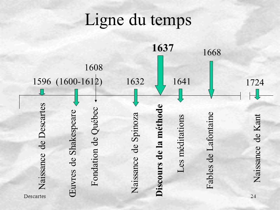 Descartes24 Ligne du temps 1596 (1600-1612) 1632 1641 Naissance de Descartes Naissance de Spinoza Discours de la méthode Œuvres de Shakespeare Les méditations Naissance de Kant 1608 Fondation de Québec Fables de Lafontaine 1724 1637 1668