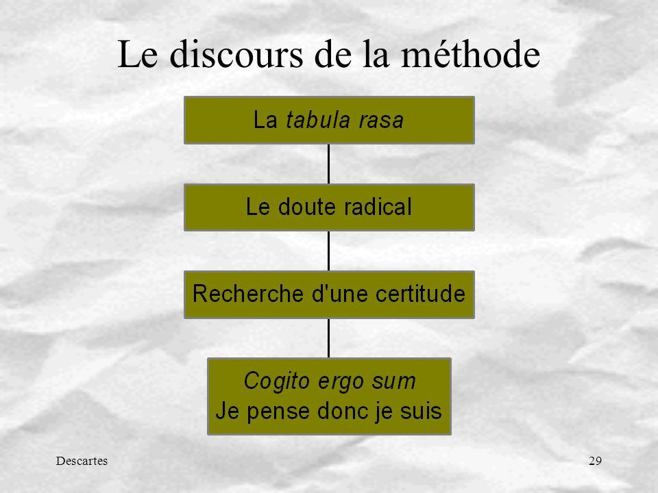 Descartes29 Le discours de la méthode