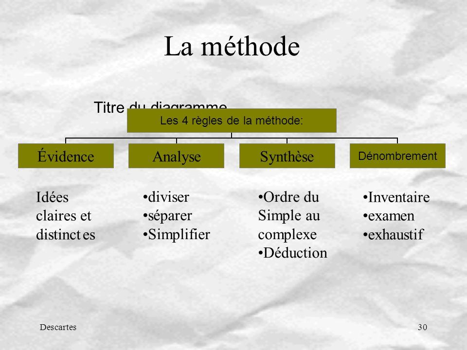 Descartes30 La méthode Idées claires et distinctes diviser séparer Simplifier Ordre du Simple au complexe Déduction Inventaire examen exhaustif Titre du diagramme