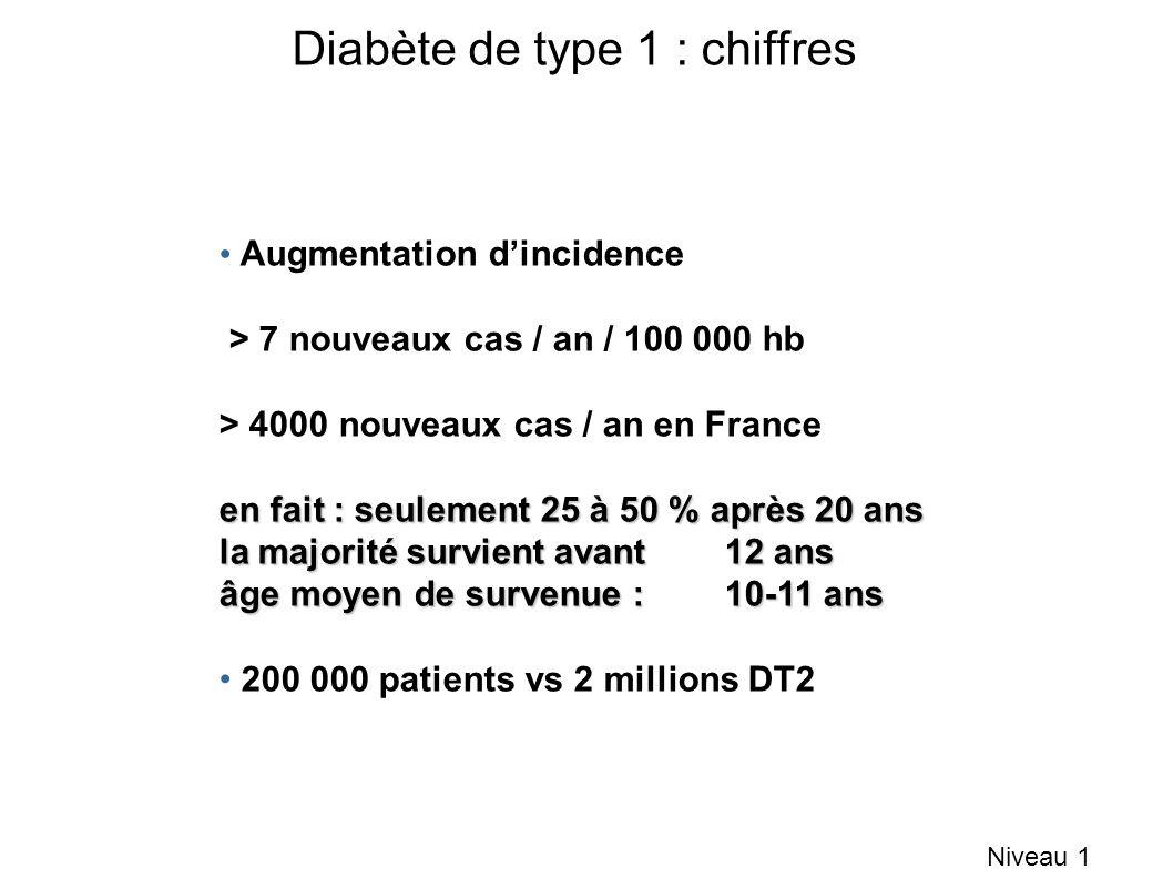 Augmentation dincidence > 7 nouveaux cas / an / 100 000 hb > 4000 nouveaux cas / an en France en fait : seulement 25 à 50 % après 20 ans la majorité survient avant 12 ans âge moyen de survenue : 10-11 ans 200 000 patients vs 2 millions DT2 Diabète de type 1 : chiffres Niveau 1
