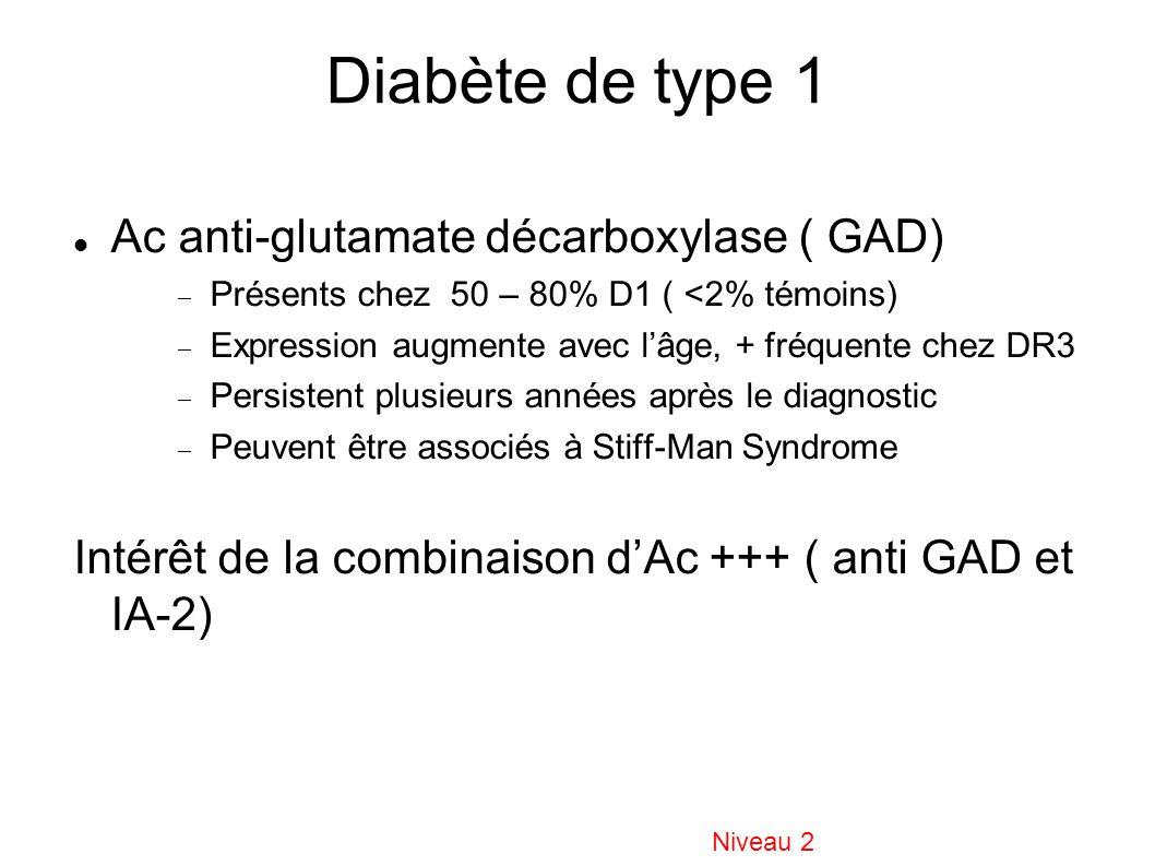 Diabète de type 1 Ac anti-glutamate décarboxylase ( GAD) Présents chez 50 – 80% D1 ( <2% témoins) Expression augmente avec lâge, + fréquente chez DR3 Persistent plusieurs années après le diagnostic Peuvent être associés à Stiff-Man Syndrome Intérêt de la combinaison dAc +++ ( anti GAD et IA-2) Niveau 2