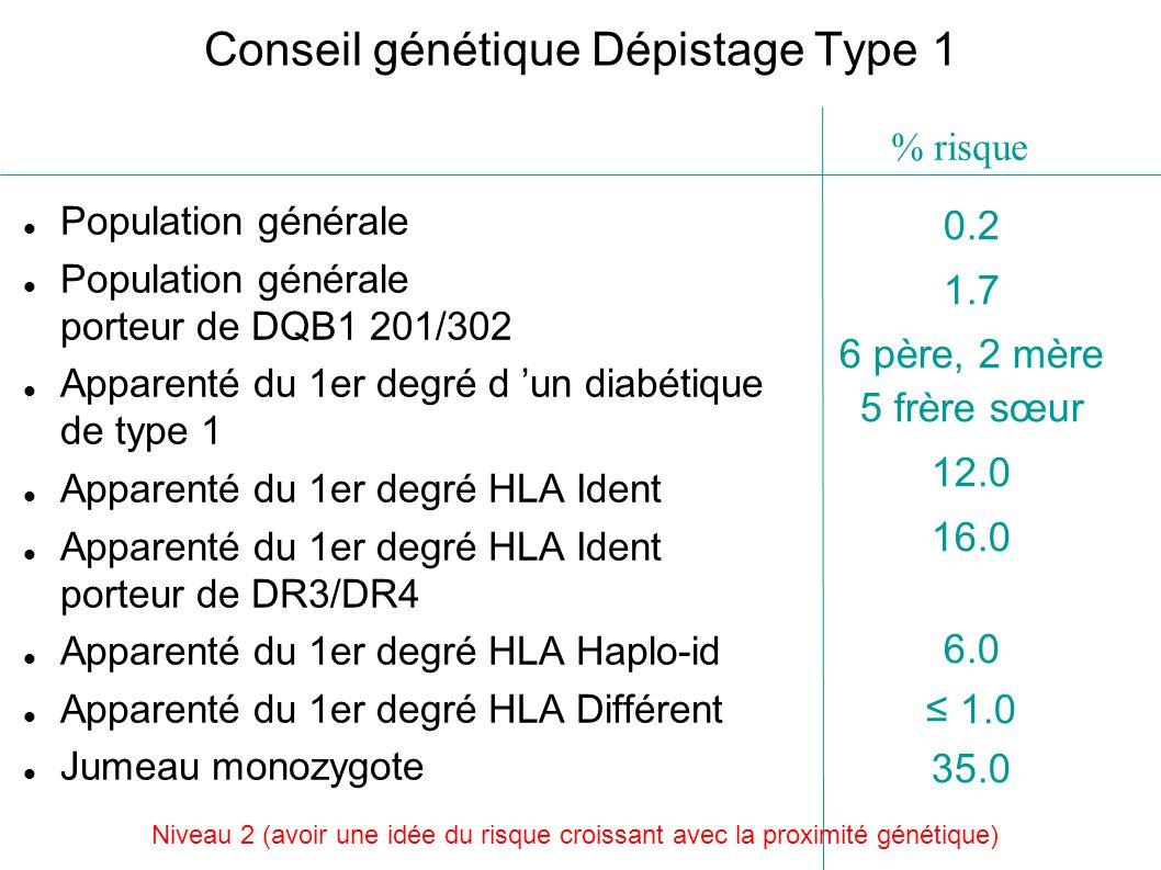 Conseil génétique Dépistage Type 1 Population générale Population générale porteur de DQB1 201/302 Apparenté du 1er degré d un diabétique de type 1 Apparenté du 1er degré HLA Ident Apparenté du 1er degré HLA Ident porteur de DR3/DR4 Apparenté du 1er degré HLA Haplo-id Apparenté du 1er degré HLA Différent Jumeau monozygote 0.2 1.7 6 père, 2 mère 5 frère sœur 12.0 16.0 6.0 1.0 35.0 % risque Niveau 2 (avoir une idée du risque croissant avec la proximité génétique)