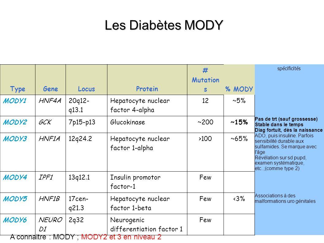 TypeGeneLocusProtein # Mutation s % MODY spécificités MODY1HNF4A 20q12- q13.1 Hepatocyte nuclear factor 4-alpha 12~5% MODY2GCK7p15-p13Glucokinase~200~15% Pas de trt (sauf grossesse) Stable dans le temps Diag fortuit, dès la naissance MODY3HNF1A12q24.2 Hepatocyte nuclear factor 1-alpha >100~65% ADO, puis insuline.