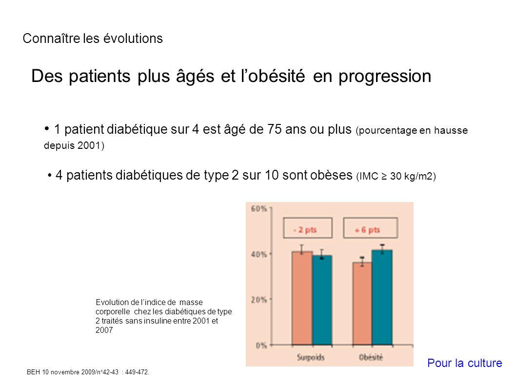 Des patients plus âgés et lobésité en progression 1 patient diabétique sur 4 est âgé de 75 ans ou plus (pourcentage en hausse depuis 2001) 4 patients diabétiques de type 2 sur 10 sont obèses (IMC 30 kg/m2) BEH 10 novembre 2009/n°42-43 : 449-472.