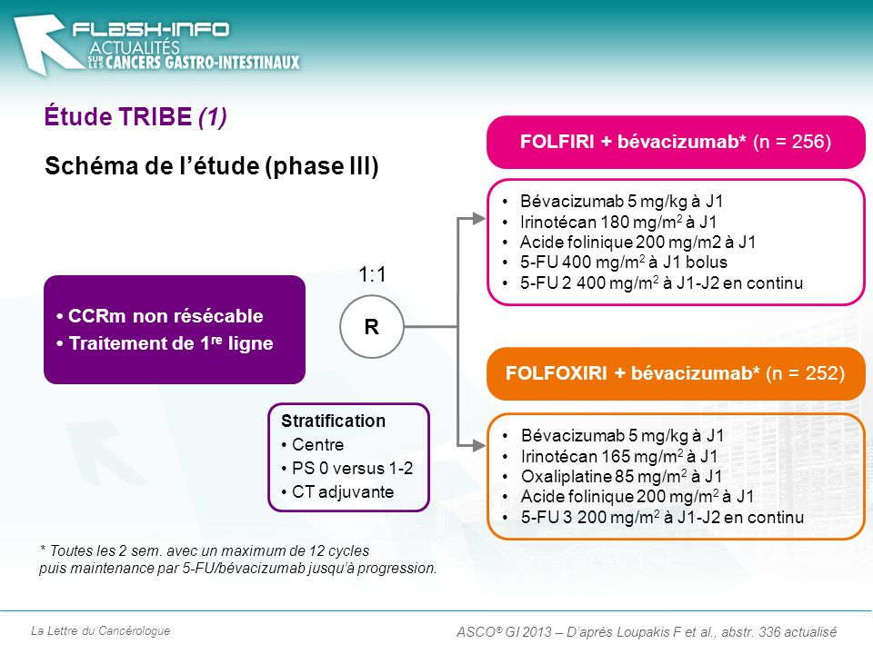 La Lettre du Cancérologue Étude TRIBE (1) ASCO ® GI 2013 – Daprès Loupakis F et al., abstr. 336 actualisé CCRm non résécable Traitement de 1 re ligne