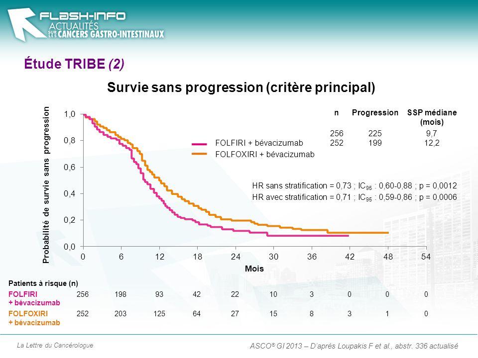 La Lettre du Cancérologue Étude TRIBE (2) ASCO ® GI 2013 – Daprès Loupakis F et al., abstr. 336 actualisé Patients à risque (n) FOLFIRI256198934222103