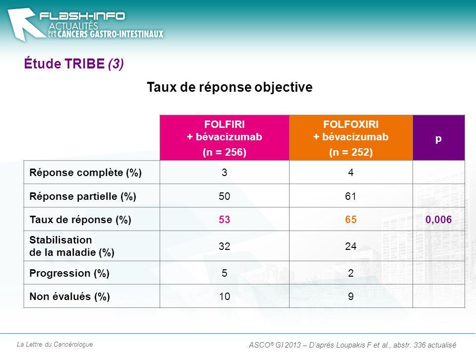 La Lettre du Cancérologue Étude TRIBE (4) ASCO ® GI 2013 – Daprès Loupakis F et al., abstr.
