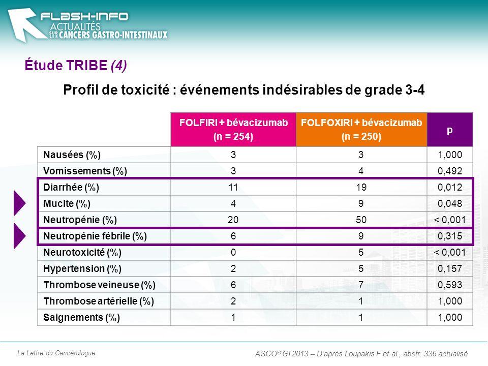 La Lettre du Cancérologue Étude TRIBE (4) ASCO ® GI 2013 – Daprès Loupakis F et al., abstr. 336 actualisé FOLFIRI + bévacizumab (n = 254) FOLFOXIRI +