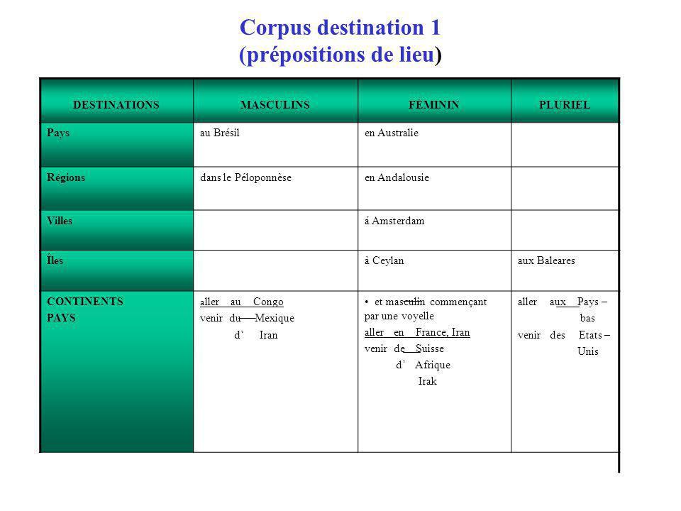 Corpus destination 1 (prépositions de lieu) DESTINATIONSMASCULINSFÉMININPLURIEL Paysau Brésilen Australie Régionsdans le Péloponnèseen Andalousie Vill