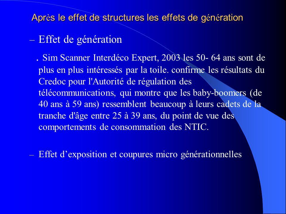 Apr è s le effet de structures les effets de g é n é ration – Effet de génération. Sim Scanner Interdéco Expert, 2003 les 50- 64 ans sont de plus en p