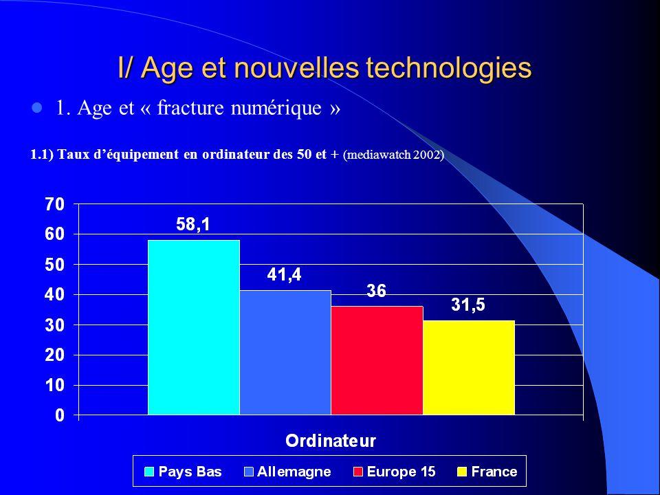 I/ Age et nouvelles technologies 1. Age et « fracture numérique » 1.1) Taux déquipement en ordinateur des 50 et + (mediawatch 2002)