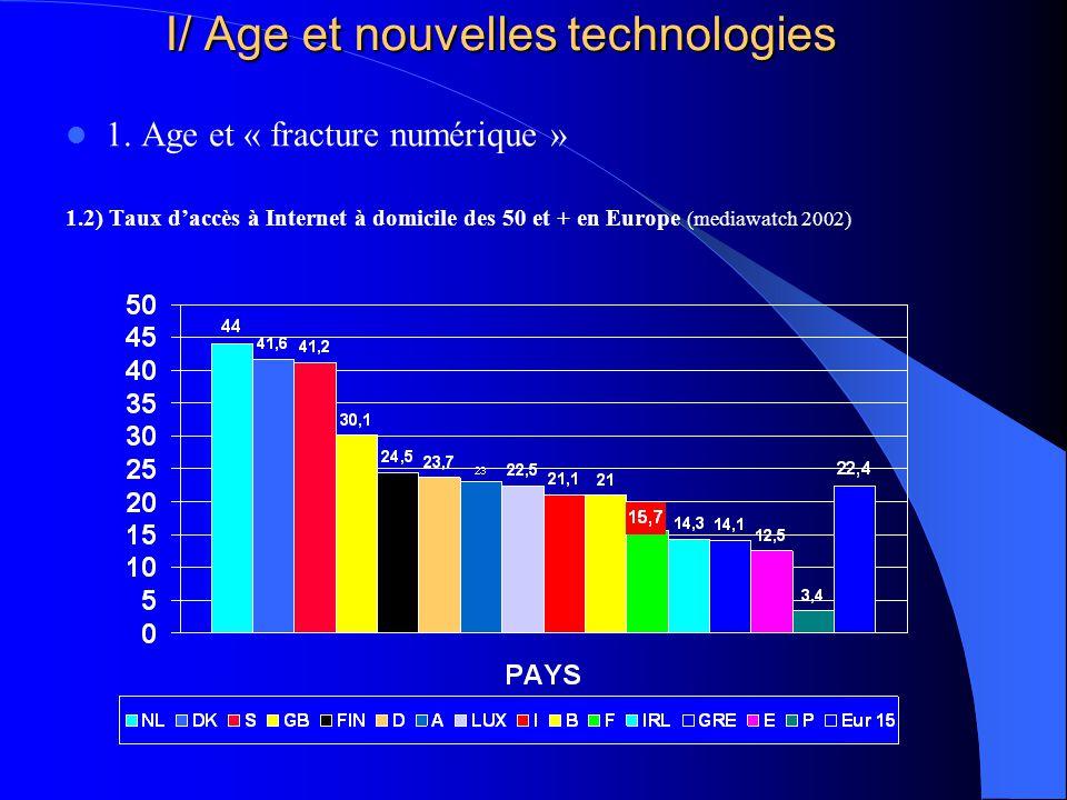 I/ Age et nouvelles technologies 1. Age et « fracture numérique » 1.2) Taux daccès à Internet à domicile des 50 et + en Europe (mediawatch 2002)