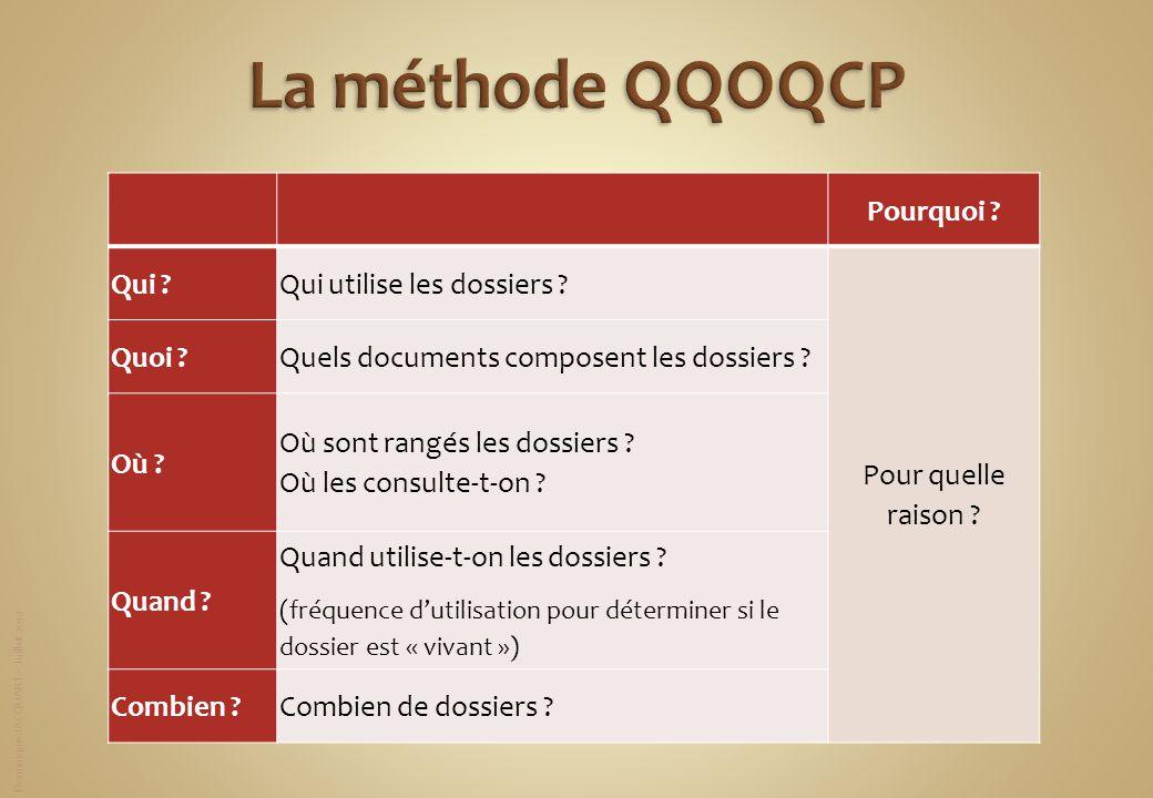 Dominique JACQUART – Juillet 2012 Pourquoi ? Qui ?Qui utilise les dossiers ? Pour quelle raison ? Quoi ?Quels documents composent les dossiers ? Où ?