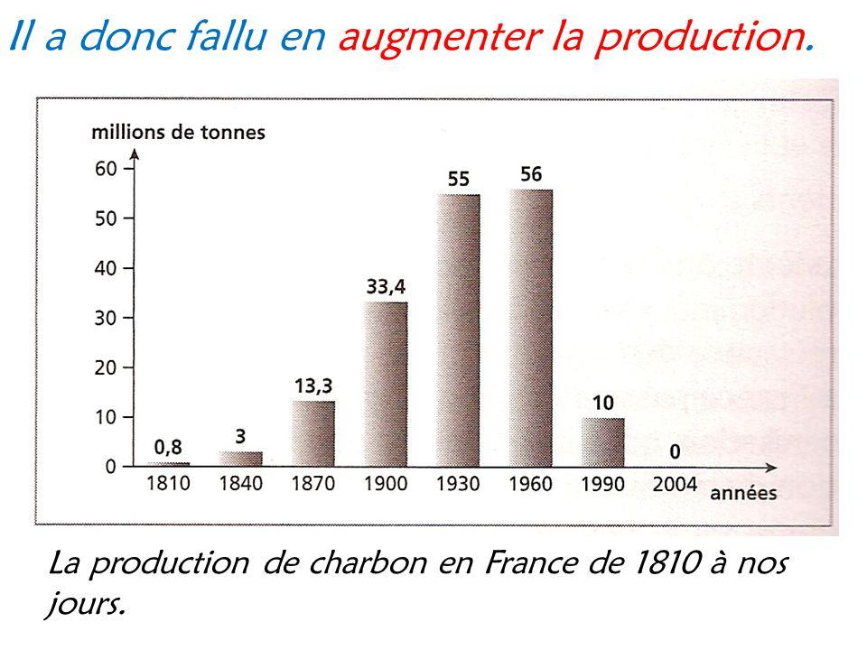 Il a donc fallu en augmenter la production. La production de charbon en France de 1810 à nos jours.