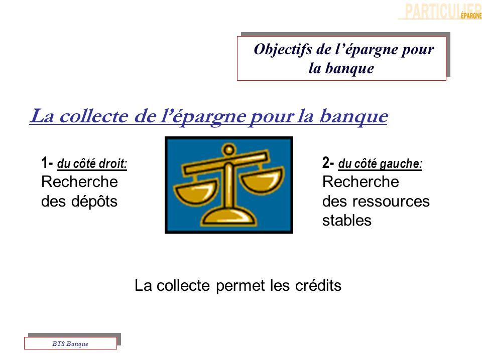 Objectifs de lépargne pour la banque BTS Banque La collecte permet les crédits 1- du côté droit: Recherche des dépôts 2- du côté gauche: Recherche des ressources stables La collecte de lépargne pour la banque