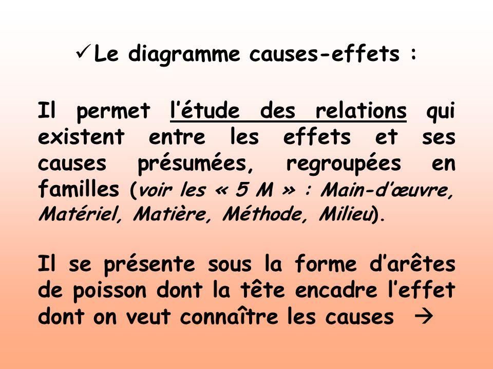 Le diagramme causes-effets : Il permet létude des relations qui existent entre les effets et ses causes présumées, regroupées en familles (voir les «