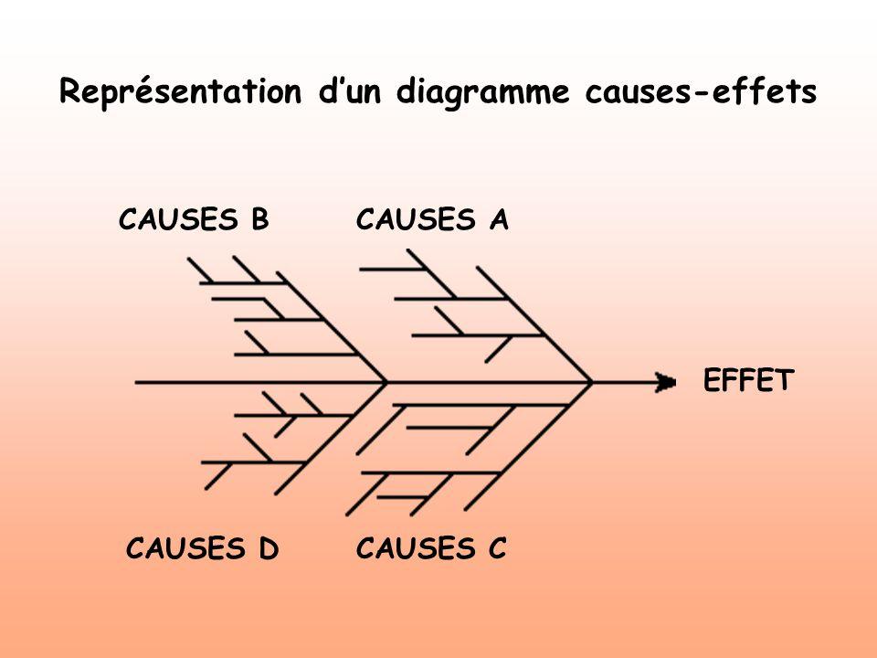 Représentation dun diagramme causes-effets EFFET CAUSES BCAUSES A CAUSES DCAUSES C