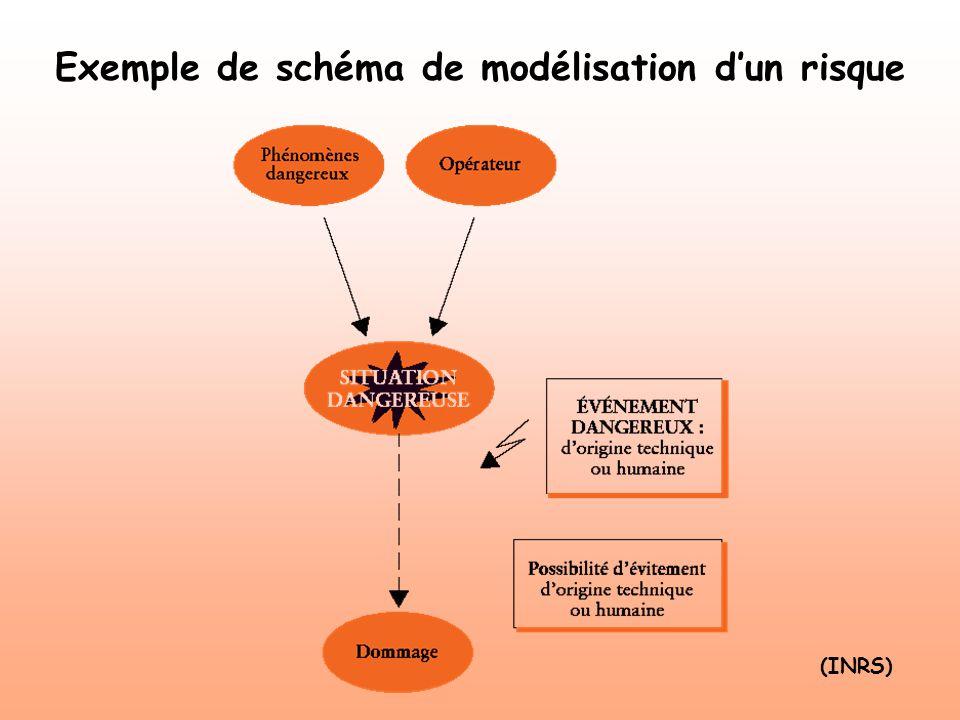 Exemple de schéma de modélisation dun risque (INRS)