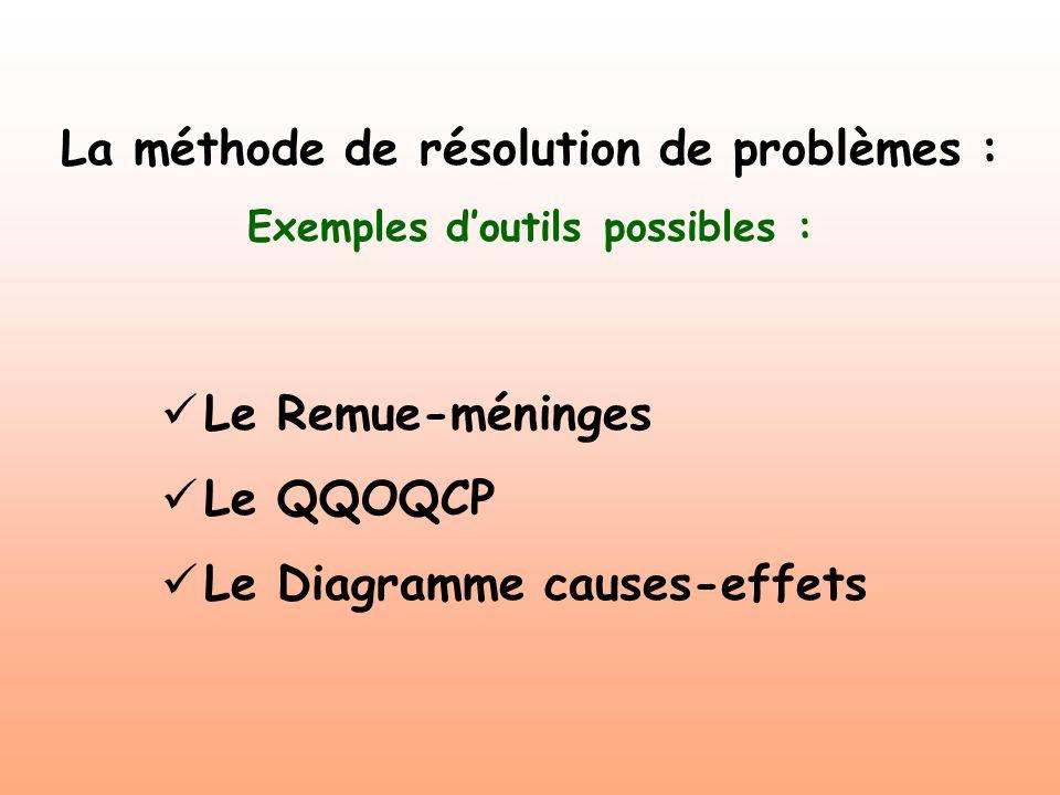 Le Remue-méninges : Il permet de produire un maximum didées au sein dun groupe pour : - identifier un problème, - rechercher ses causes, - inventorier les pistes de solutions.