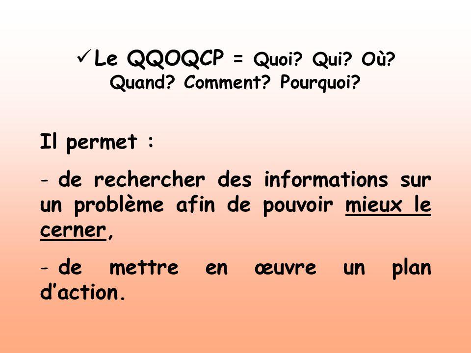 Le QQOQCP = Quoi? Qui? Où? Quand? Comment? Pourquoi? Il permet : - de rechercher des informations sur un problème afin de pouvoir mieux le cerner, - d