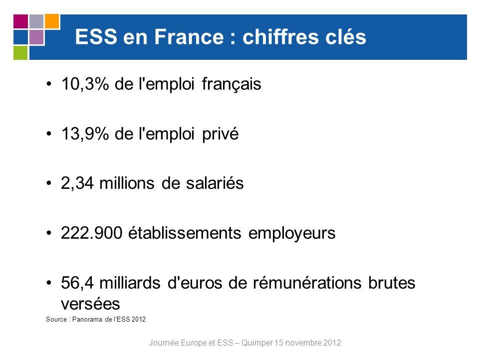 ESS en Bretagne : chiffres clés ESS très implantée depuis longtemps en Bretagne 13 500 établissements employeurs, soit 12 % des structures de la région 144 000 emplois, soit 13,5 % des emplois régionaux Fort dynamisme de développement dans les territoires Journée Europe et ESS – Quimper 15 novembre 2012