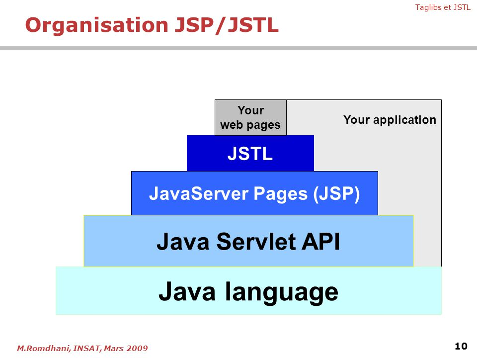 Taglibs et JSTL 10 M.Romdhani, INSAT, Mars 2009 Organisation JSP/JSTL Your application Java language Java Servlet API JavaServer Pages (JSP) JSTL Your