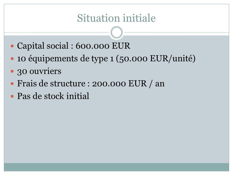 Personnel Salaire de base ouvriers : 25 000 EUR / an (salaire réel fonction de lindice des salaires de lentreprise ) Salaire de base vendeurs : 30 000 EUR (Salaire réel fonction de lindice des salaires et du taux de commission sur C.A.