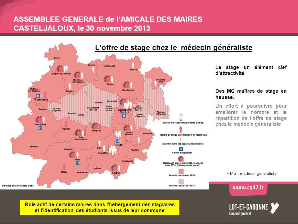 ASSEMBLEE GENERALE de lAMICALE DES MAIRES CASTELJALOUX, le 30 novembre 2013 Le stage un élément clef dattractivité Des MG maîtres de stage en hausse.