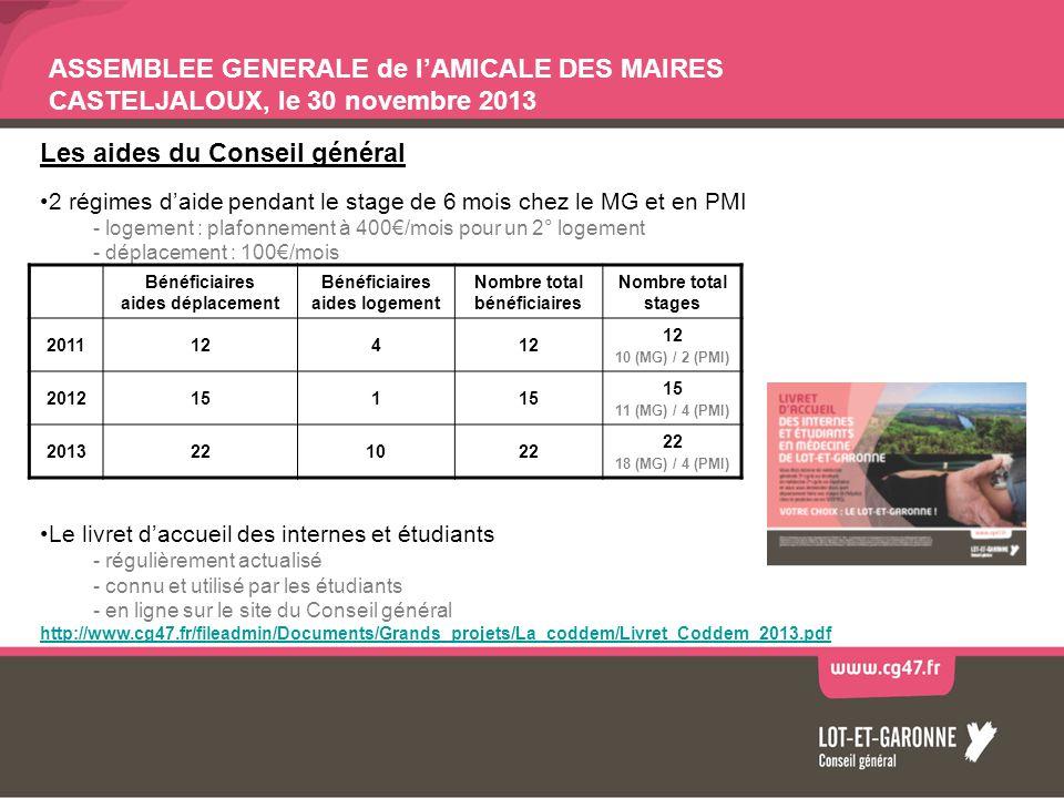 ASSEMBLEE GENERALE de lAMICALE DES MAIRES CASTELJALOUX, le 30 novembre 2013 Les aides du Conseil général 2 régimes daide pendant le stage de 6 mois ch